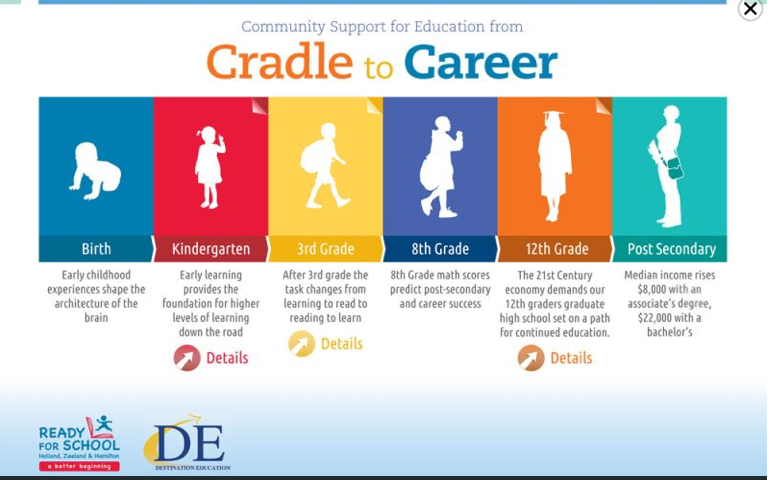 common core a  quot cradle to career quot  pathway to servitude circle degree diagram burn degree diagram